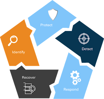 Identify, Protect Detect Respond Recover