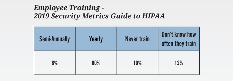 Employee Training - 2019 Security Metrics Guide to HIPAA